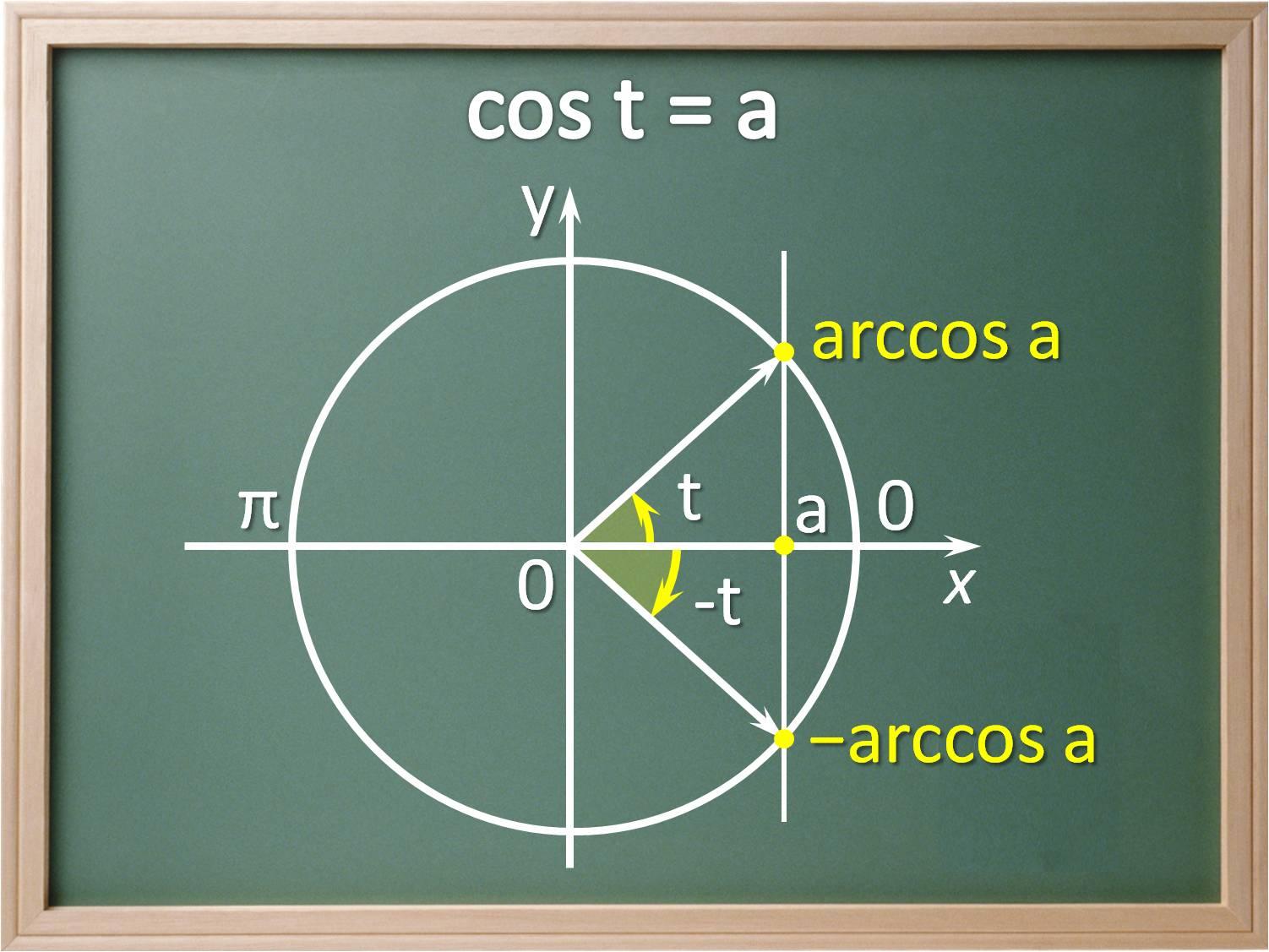 Открытые уроки по математике для 10-11 класс